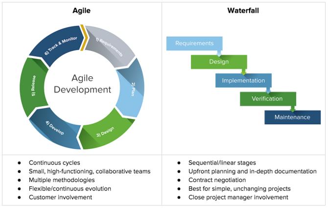 IT-projektledelse efter den agile projektmodel